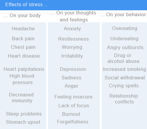 the harmful effects of work related stress Routinely being exposed to dangerous situations  for many workers, job- related stress also spills over into their personal lives and  emotional effects of  workplace stress include depression or general unhappiness, anxiety.